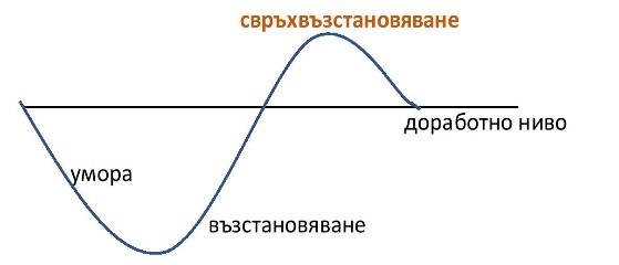 %d1%81%d0%b2%d1%80%d1%8a%d1%85-%d0%b2%d1%8a%d0%b7%d1%81%d1%82%d0%b0%d0%bd%d0%be%d0%b2%d0%b0%d0%b2%d0%b0%d0%bd%d0%b5